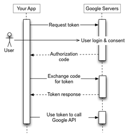 Description: Your application sends a token request to the Google Authorization Server, receives an authorization code, 10;exchanges the code for a token, and uses the token to call a Google API endpoint.
