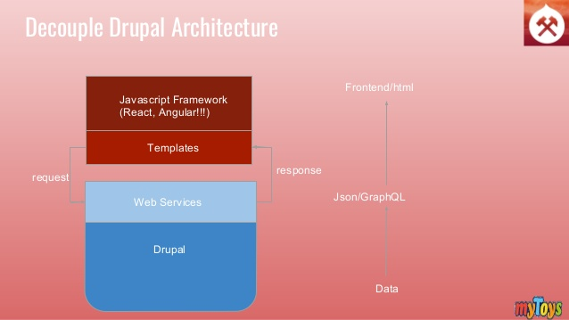 decouple Drupal in 2018