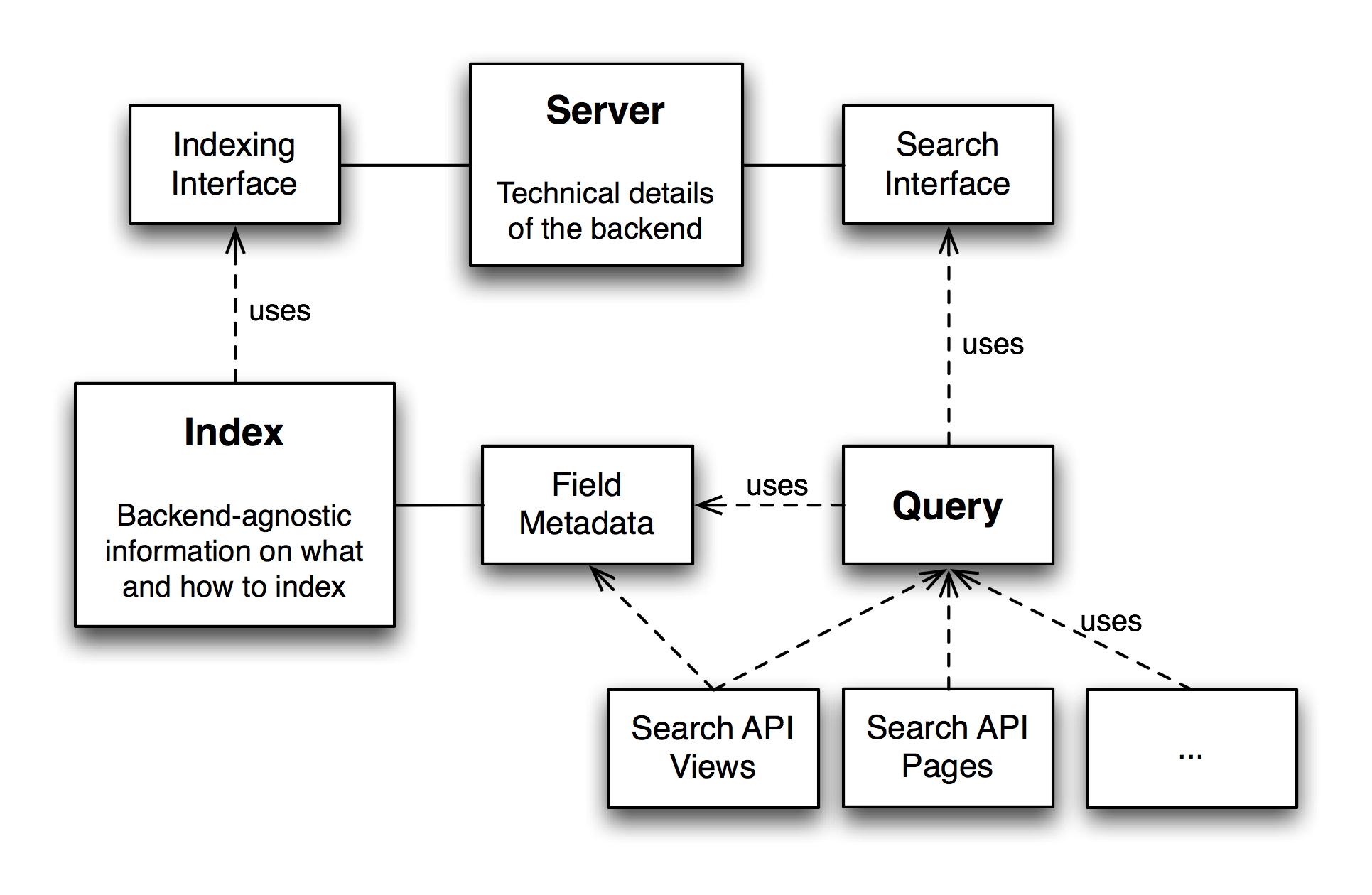 Bỏ qua Search API đi Reindex a Node / an Entity Drupal 7